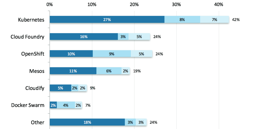 OpenStack 2016 Management Tool Survey Results