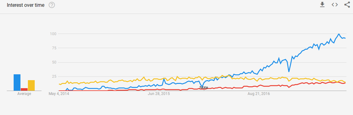 Google Trends chart comparing Kubernetes, Docker Swarm and Mesos.