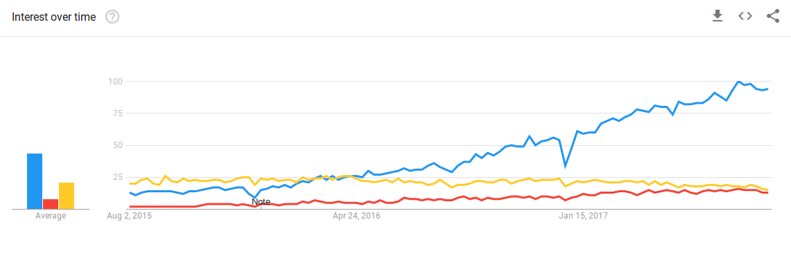 Google Trends chart comparing Kubernetes, Swarm and Mesos.